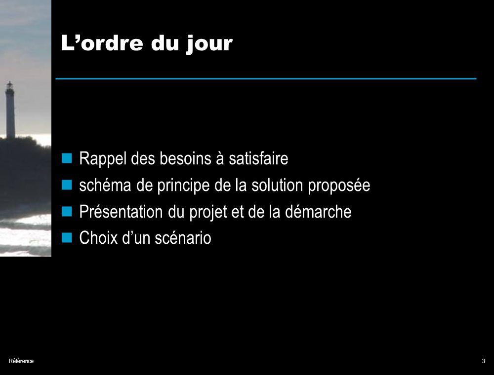 Référence3 Lordre du jour Rappel des besoins à satisfaire schéma de principe de la solution proposée Présentation du projet et de la démarche Choix dun scénario
