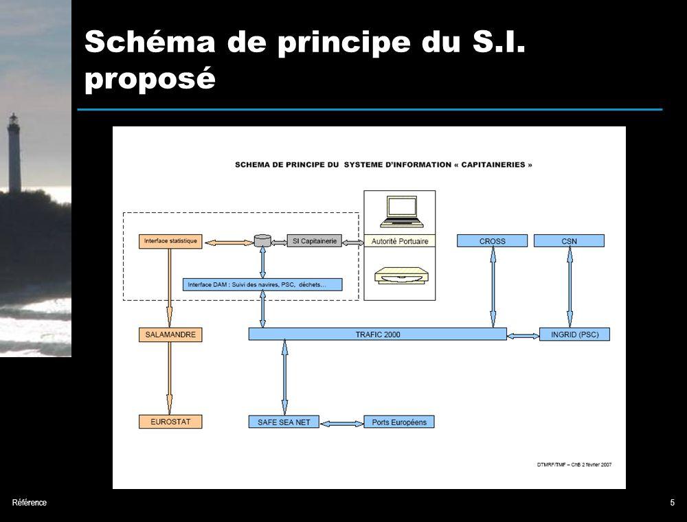 Référence5 Schéma de principe du S.I. proposé