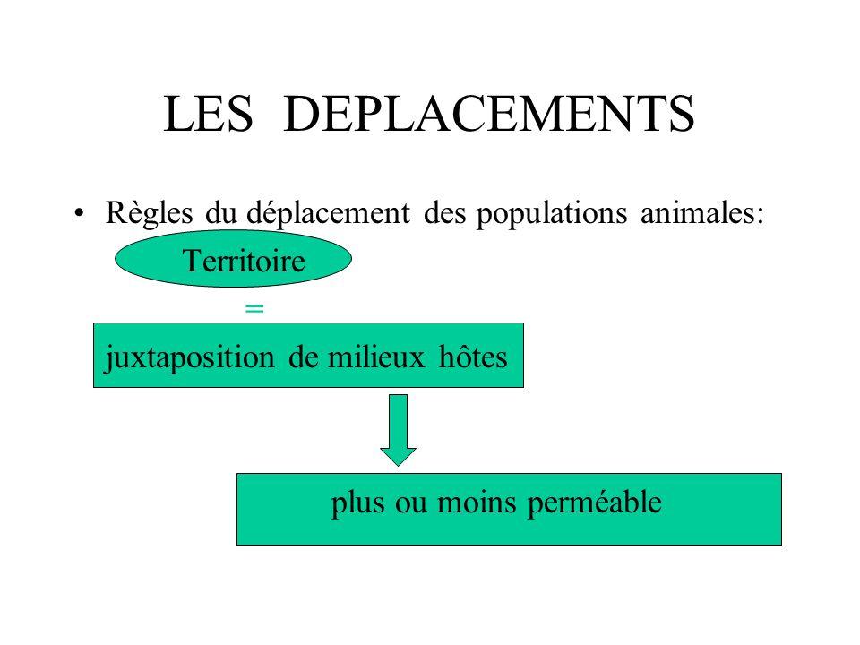 LES DEPLACEMENTS Règles du déplacement des populations animales: Territoire = juxtaposition de milieux hôtes plus ou moins perméable