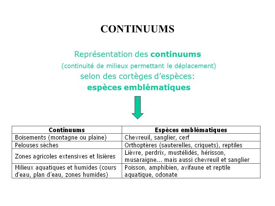 Représentation des continuums (continuité de milieux permettant le déplacement) selon des cortèges despèces: espèces emblématiques CONTINUUMS