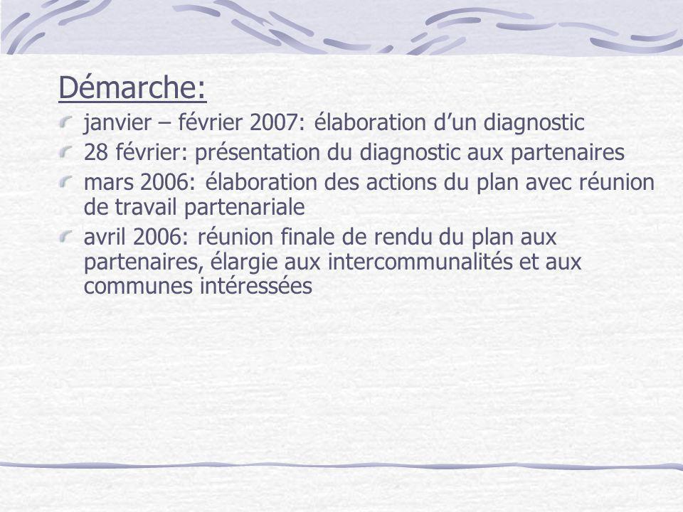 Démarche: janvier – février 2007: élaboration dun diagnostic 28 février: présentation du diagnostic aux partenaires mars 2006: élaboration des actions