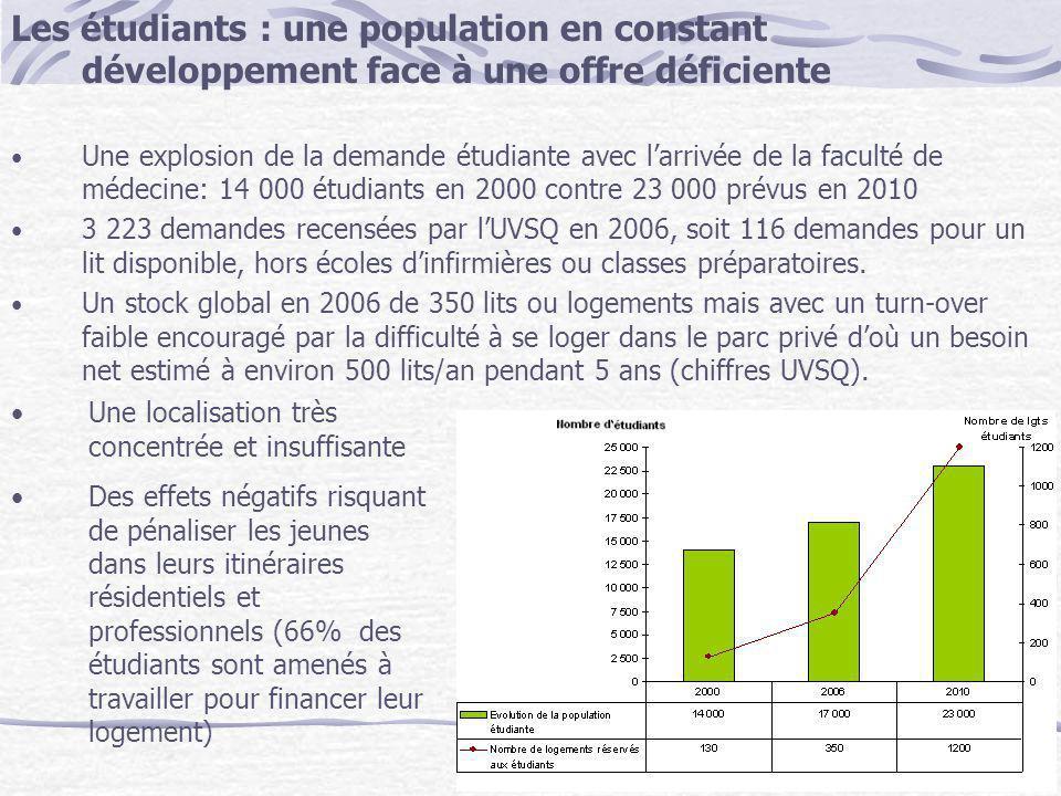 Les étudiants : une population en constant développement face à une offre déficiente Une explosion de la demande étudiante avec larrivée de la faculté