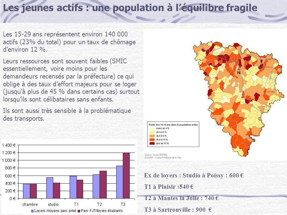Les jeunes actifs : une population à léquilibre fragile Les 15-29 ans représentent environ 140 000 actifs (23% du total) pour un taux de chômage denvi