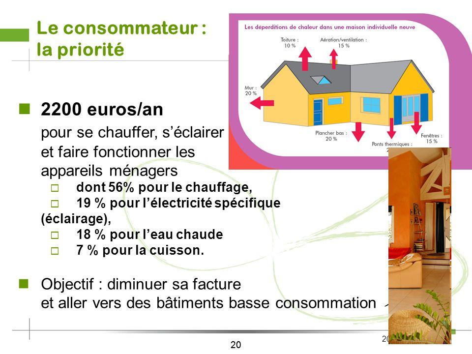 Répondre à lefficacité énergétique en maison individuelle diffus : les moyens
