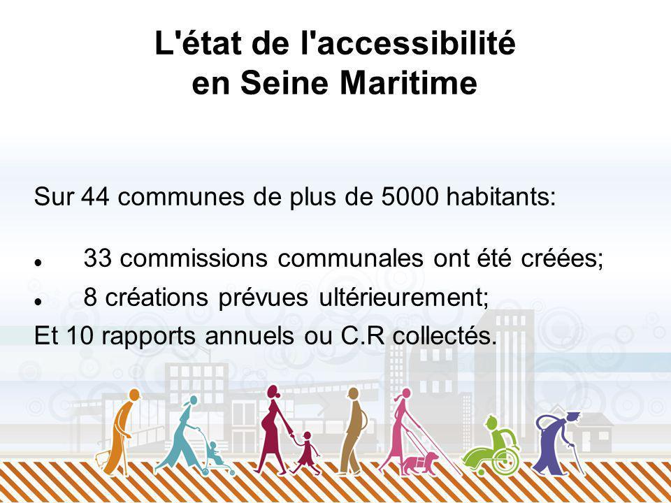 L état de l accessibilité en Seine Maritime Sur 44 communes de plus de 5000 habitants: 33 commissions communales ont été créées; 8 créations prévues ultérieurement; Et 10 rapports annuels ou C.R collectés.