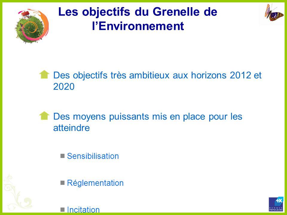 Les objectifs du Grenelle de lEnvironnement Des objectifs très ambitieux aux horizons 2012 et 2020 Des moyens puissants mis en place pour les atteindr