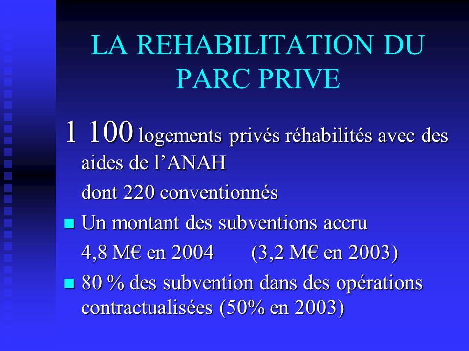 LA REHABILITATION DU PARC PRIVE 1 100 logements privés réhabilités avec des aides de lANAH dont 220 conventionnés n Un montant des subventions accru 4,8 M en 2004(3,2 M en 2003) n 80 % des subvention dans des opérations contractualisées (50% en 2003)