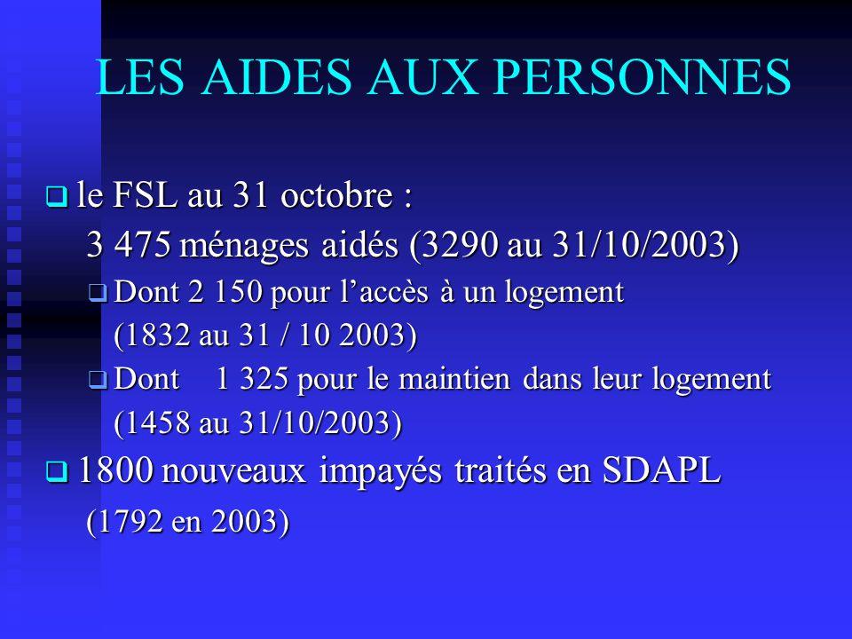 LES AIDES AUX PERSONNES le FSL au 31 octobre : le FSL au 31 octobre : 3 475 ménages aidés (3290 au 31/10/2003) 3 475 ménages aidés (3290 au 31/10/2003) Dont 2 150 pour laccès à un logement Dont 2 150 pour laccès à un logement (1832 au 31 / 10 2003) Dont 1 325 pour le maintien dans leur logement Dont 1 325 pour le maintien dans leur logement (1458 au 31/10/2003) 1800 nouveaux impayés traités en SDAPL 1800 nouveaux impayés traités en SDAPL (1792 en 2003) (1792 en 2003)