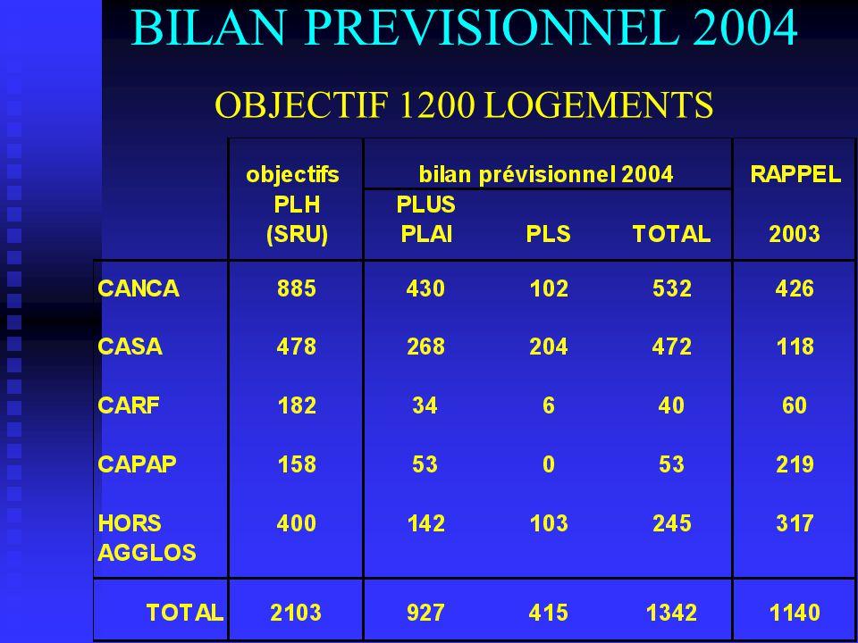 BILAN PREVISIONNEL 2004 OBJECTIF 1200 LOGEMENTS