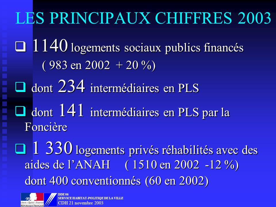 LES PRINCIPAUX CHIFFRES 2003 1140 logements sociaux publics financés 1140 logements sociaux publics financés ( 983 en 2002 + 20 %) dont 234 intermédiaires en PLS dont 234 intermédiaires en PLS dont 141 intermédiaires en PLS par la Foncière dont 141 intermédiaires en PLS par la Foncière 1 330 logements privés réhabilités avec des aides de lANAH( 1510 en 2002 -12 %) 1 330 logements privés réhabilités avec des aides de lANAH( 1510 en 2002 -12 %) dont 400 conventionnés (60 en 2002) DDE 06 SERVICE HABITAT-POLITIQE DE LA VILLE CDH 21 novembre 2003