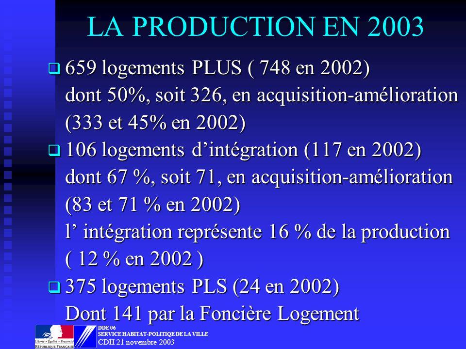 LA PRODUCTION EN 2003 659 logements PLUS ( 748 en 2002) 659 logements PLUS ( 748 en 2002) dont 50%, soit 326, en acquisition-amélioration (333 et 45% en 2002) 106 logements dintégration (117 en 2002) 106 logements dintégration (117 en 2002) dont 67 %, soit 71, en acquisition-amélioration (83 et 71 % en 2002) l intégration représente 16 % de la production ( 12 % en 2002 ) 375 logements PLS (24 en 2002) 375 logements PLS (24 en 2002) Dont 141 par la Foncière Logement DDE 06 SERVICE HABITAT-POLITIQE DE LA VILLE CDH 21 novembre 2003