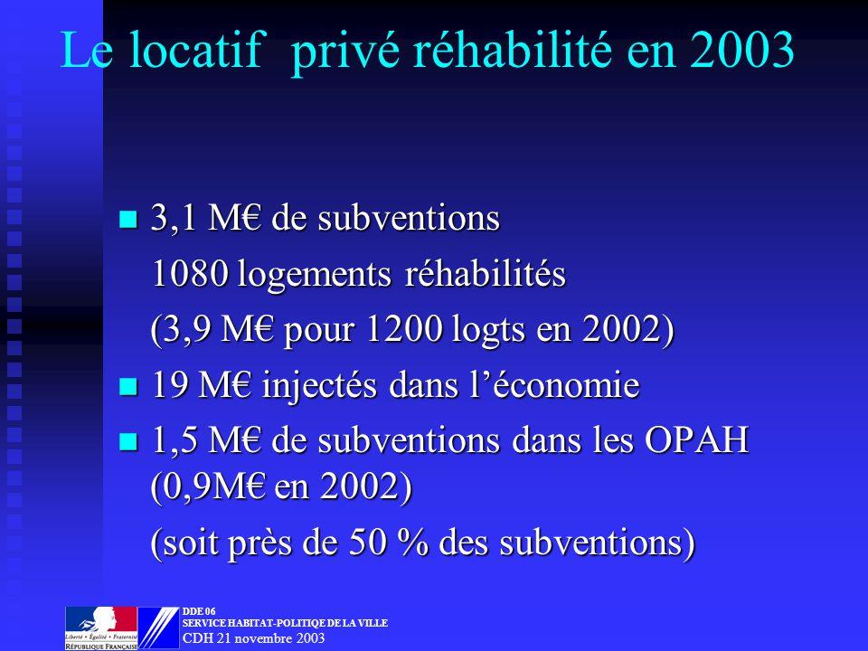 Le locatif privé réhabilité en 2003 n 3,1 M de subventions 1080 logements réhabilités (3,9 M pour 1200 logts en 2002) n 19 M injectés dans léconomie n 1,5 M de subventions dans les OPAH (0,9M en 2002) (soit près de 50 % des subventions) DDE 06 SERVICE HABITAT-POLITIQE DE LA VILLE CDH 21 novembre 2003