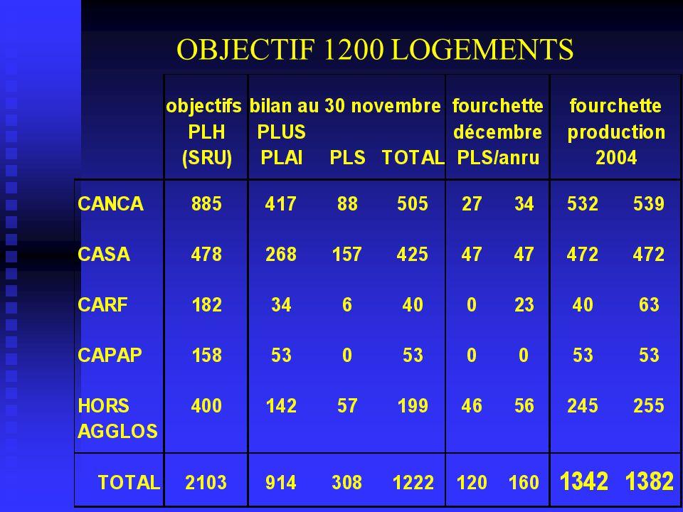 OBJECTIF 1200 LOGEMENTS