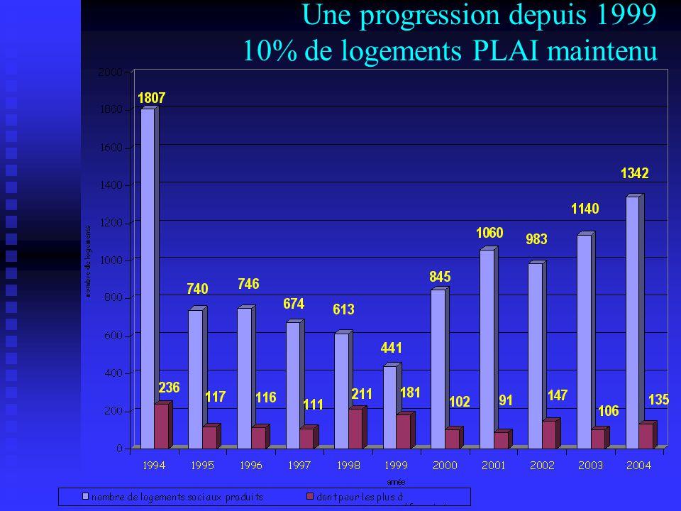 Une progression depuis 1999 10% de logements PLAI maintenu