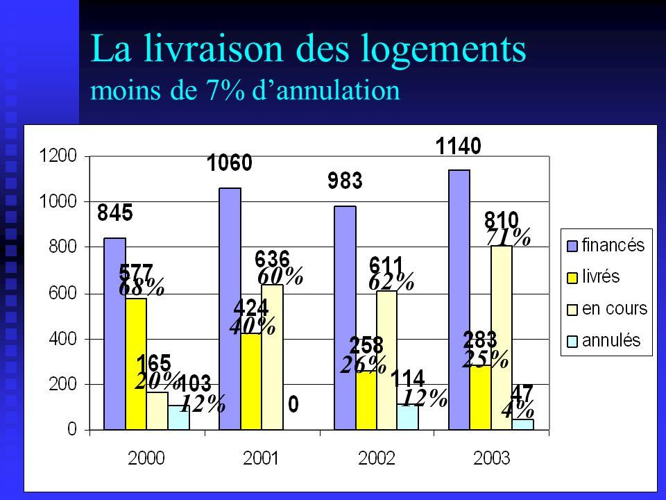 LA REHABILITATION DU PARC PRIVE EN 2003 DDE 06 SERVICE HABITAT-POLITIQE DE LA VILLE CDH 21 novembre 2003