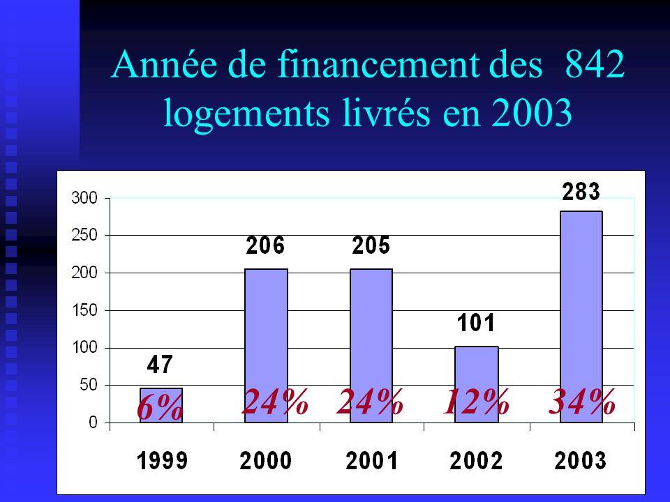 Année de financement des 842 logements livrés en 2003 6% 24% 12%34%