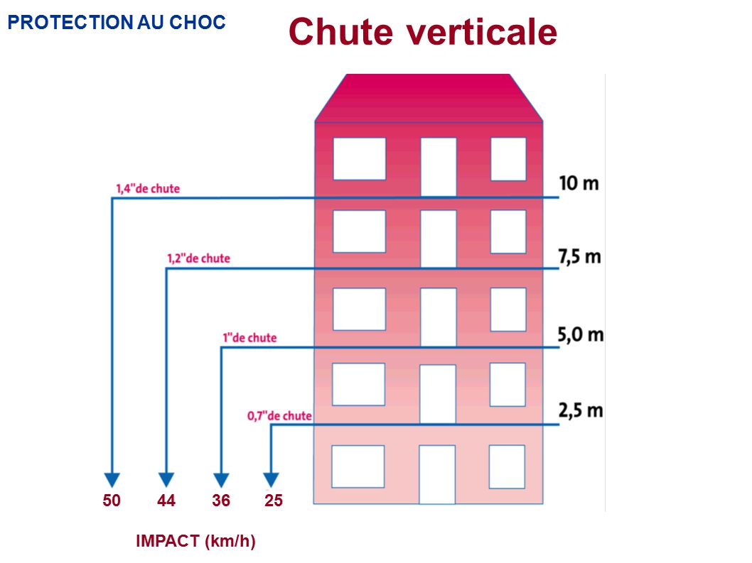 PROTECTION AU CHOC Chute verticale 50443625 IMPACT (km/h)