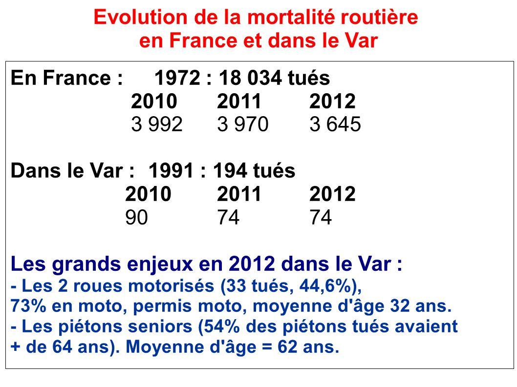 En France : 1972 : 18 034 tués 201020112012 3 9923 9703 645 Dans le Var :1991 : 194 tués 201020112012 907474 Les grands enjeux en 2012 dans le Var : - Les 2 roues motorisés (33 tués, 44,6%), 73% en moto, permis moto, moyenne d âge 32 ans.