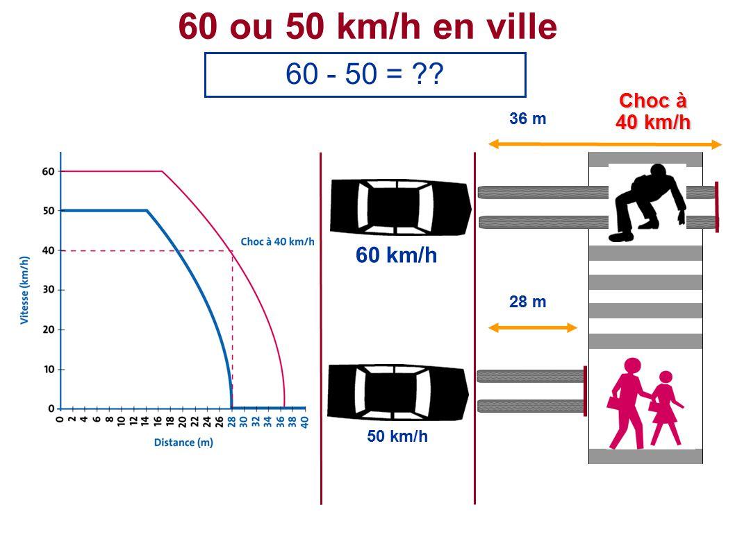 60 ou 50 km/h en ville 60 - 50 = 50 km/h 36 m 60 km/h Choc à 40 km/h 28 m