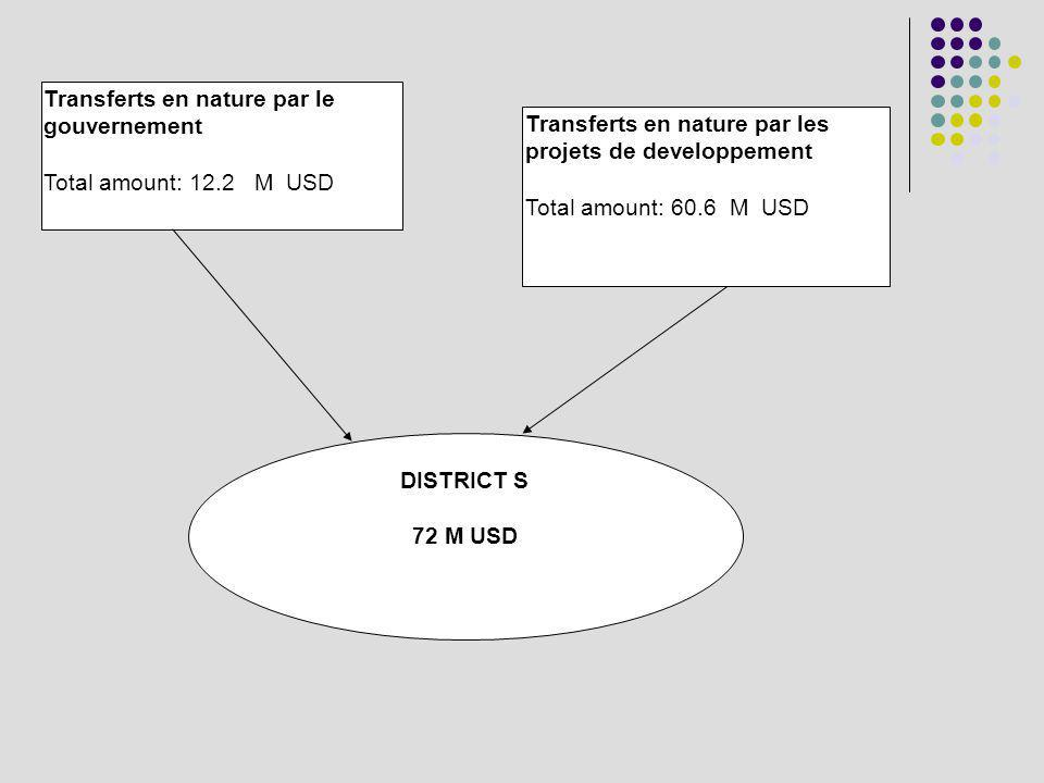 DISTRICT S 72 M USD Transferts en nature par les projets de developpement Total amount: 60.6 M USD Transferts en nature par le gouvernement Total amount: 12.2 M USD