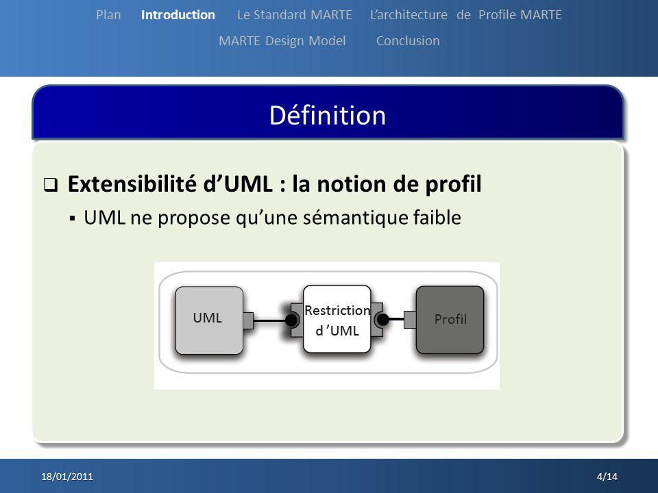 Définition 18/01/2011 5/14 Un profil UML est : Un profile est composé de, de et de Plan Introduction Le Standard MARTE Larchitecture de Profile MARTE MARTE Design Model Conclusion Spécialisation du modèle UML pour un domaine dutilisation particulier Regroupe de manière cohérente les extensions du modèle UML.