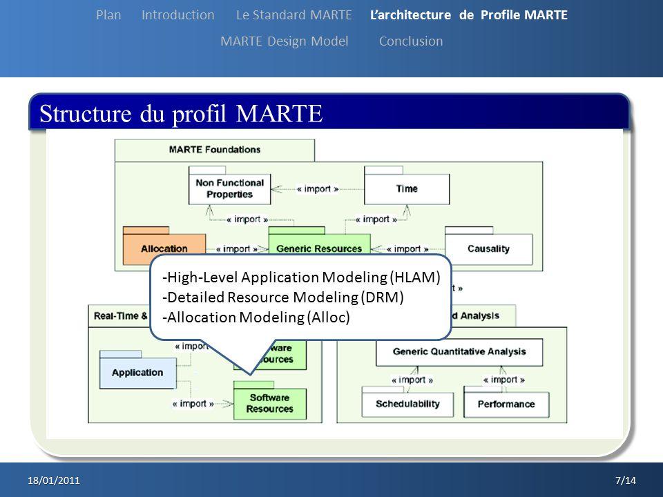 Structure du profil MARTE 18/01/2011 7/14 -High-Level Application Modeling (HLAM) -Detailed Resource Modeling (DRM) -Allocation Modeling (Alloc) Plan
