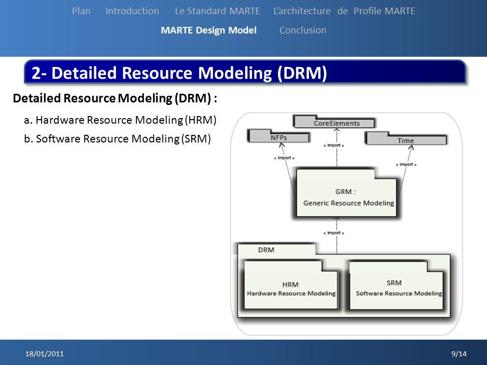 18/01/2011 9/14 18/01/2011 9/14 2- Detailed Resource Modeling (DRM) Detailed Resource Modeling (DRM) : a. Hardware Resource Modeling (HRM) b. Software