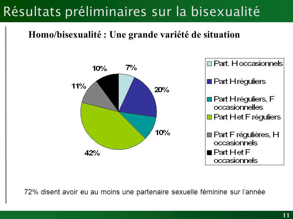 11 Résultats préliminaires sur la bisexualité Homo/bisexualité : Une grande variété de situation 72% disent avoir eu au moins une partenaire sexuelle