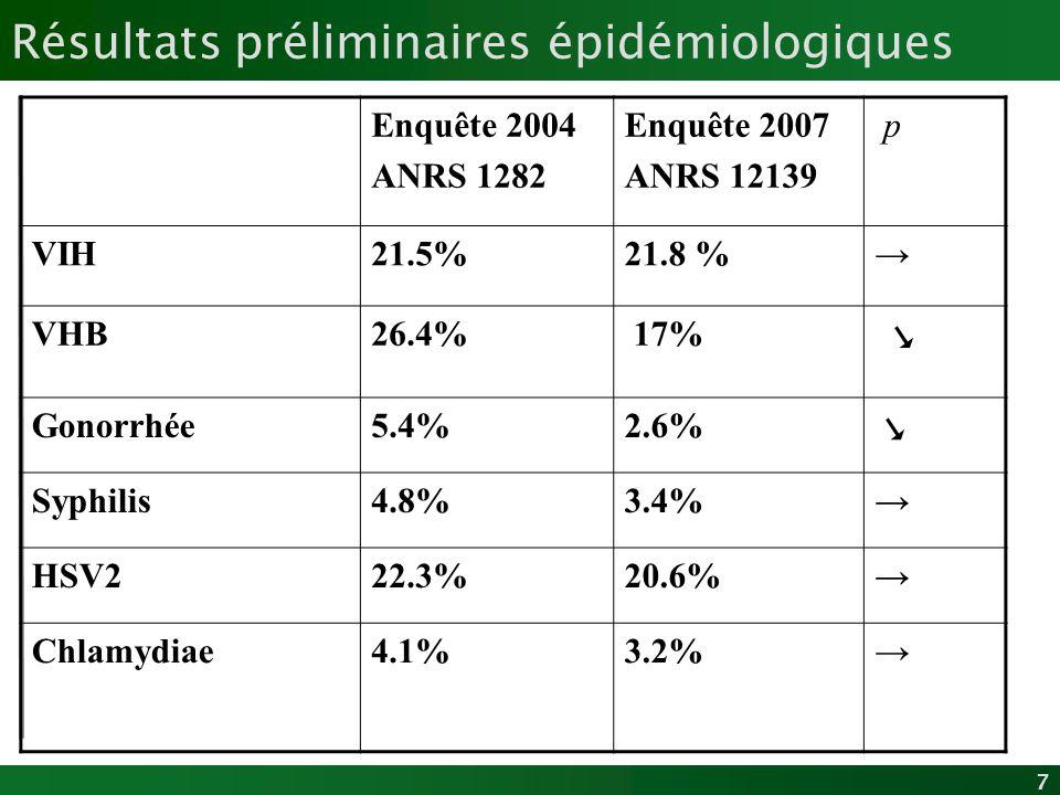 7 Résultats préliminaires épidémiologiques Enquête 2004 ANRS 1282 Enquête 2007 ANRS 12139 p VIH21.5%21.8 % VHB26.4% 17% Gonorrhée5.4%2.6% Syphilis4.8%