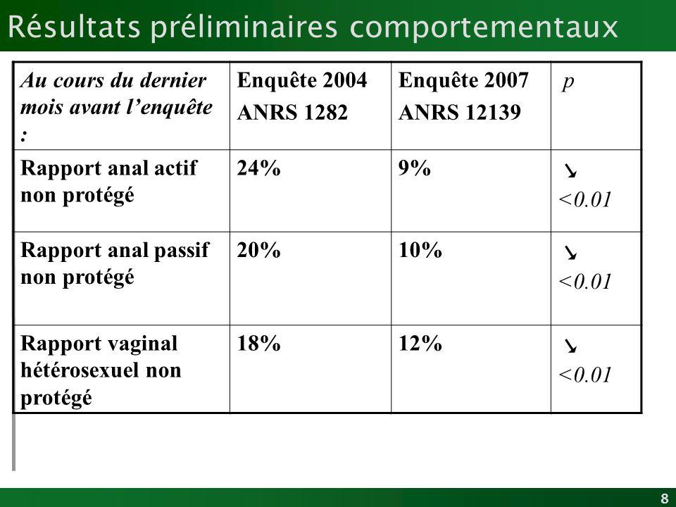 8 Résultats préliminaires comportementaux Au cours du dernier mois avant lenquête : Enquête 2004 ANRS 1282 Enquête 2007 ANRS 12139 p Rapport anal acti