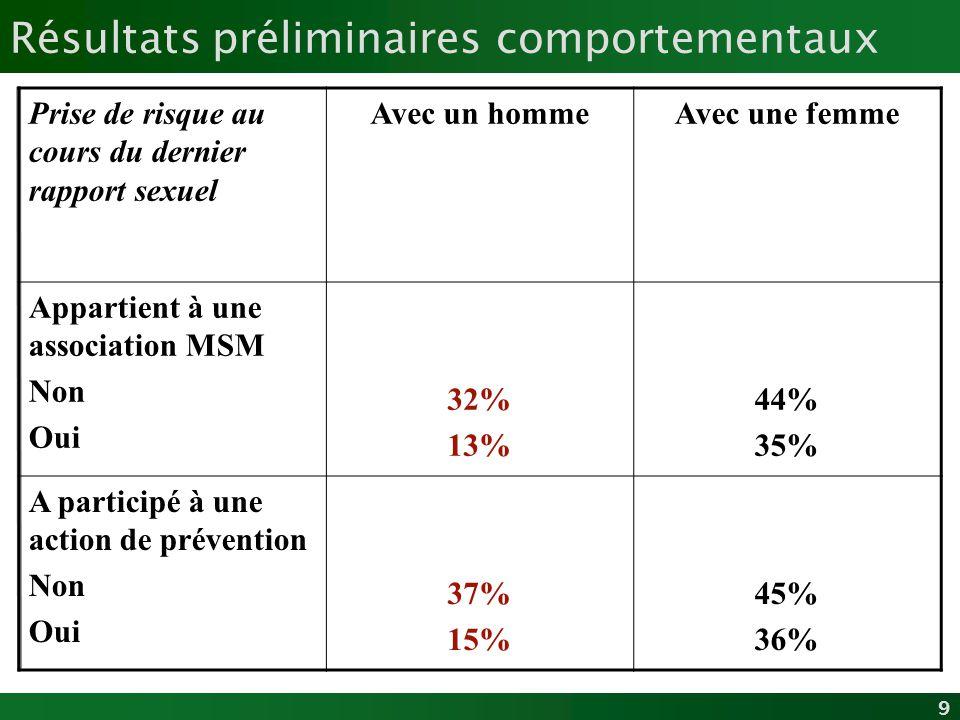 9 Résultats préliminaires comportementaux Prise de risque au cours du dernier rapport sexuel Avec un hommeAvec une femme Appartient à une association
