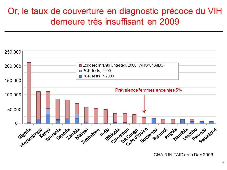 Or, le taux de couverture en diagnostic précoce du VIH demeure très insuffisant en 2009 4 0 50,000 Exposed Infants Untested, 2008 (WHO/UNAIDS) PCR Tests, 2009 PCR Tests in 2008 CHAI/UNITAID data Dec 2009 100,000 150,000 200,000 250,000 Prévalence femmes enceintes 5%