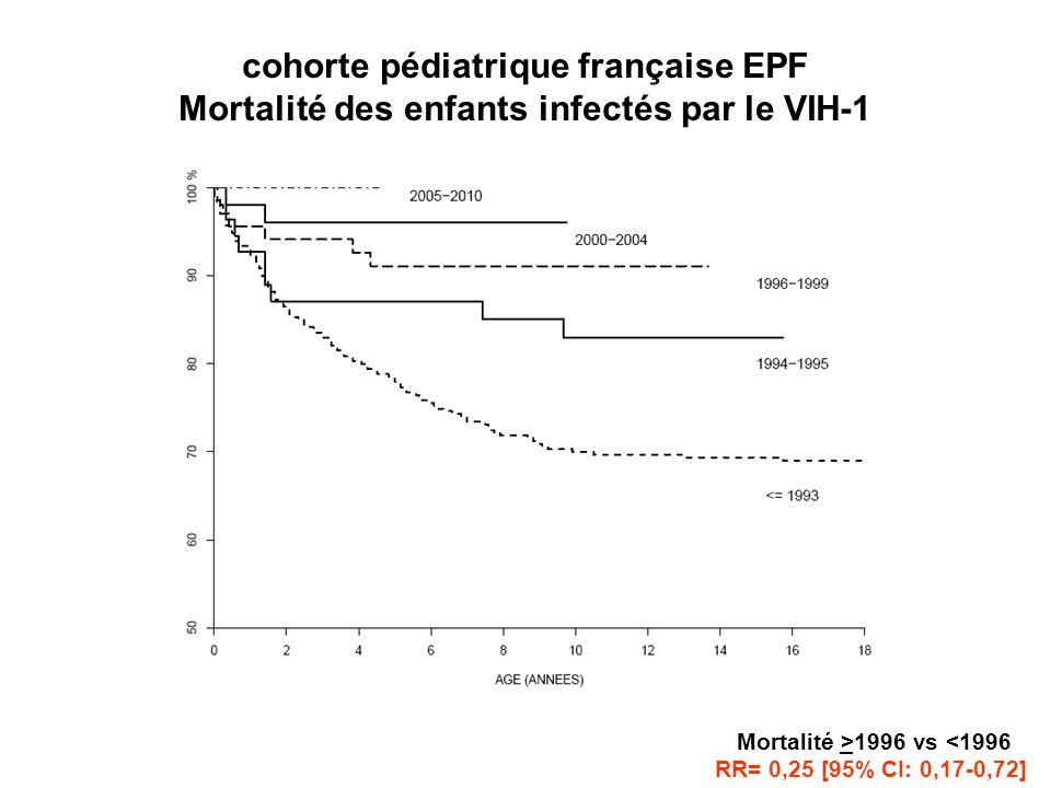 cohorte pédiatrique française EPF Mortalité des enfants infectés par le VIH-1 Mortalité >1996 vs <1996 RR= 0,25 [95% CI: 0,17-0,72]