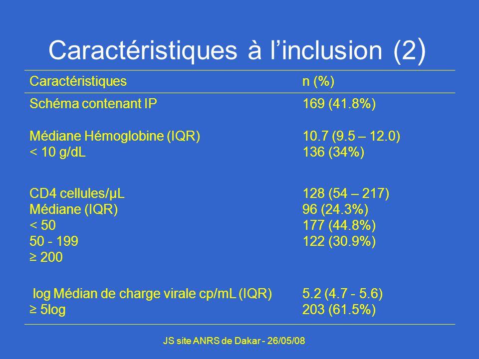 Caractéristiques à linclusion (2 ) Caractéristiquesn (%) Schéma contenant IP169 (41.8%) Médiane Hémoglobine (IQR) < 10 g/dL 10.7 (9.5 – 12.0) 136 (34%) CD4 cellules/μL Médiane (IQR) < 50 50 - 199 200 128 (54 – 217) 96 (24.3%) 177 (44.8%) 122 (30.9%) log Médian de charge virale cp/mL (IQR) 5log 5.2 (4.7 - 5.6) 203 (61.5%) JS site ANRS de Dakar - 26/05/08