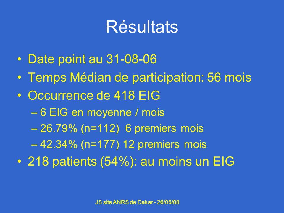 Type EIG TroublesFréquencePourcentage Hématologiques9422.5 Digestifs6315 Neurologiques4711.2 Hépatiques266.2 Dermatologiques163.8 Hyperglycémie163.8 Cardio vasculaires 81.9 Psychiatriques 71.7 JS site ANRS de Dakar - 26/05/08