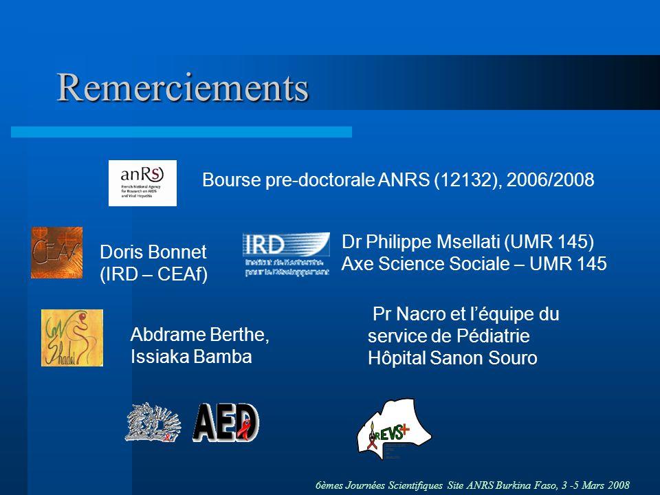 6èmes Journées Scientifiques Site ANRS Burkina Faso, 3 -5 Mars 2008 Remerciements Bourse pre-doctorale ANRS (12132), 2006/2008 Doris Bonnet (IRD – CEAf) Dr Philippe Msellati (UMR 145) Axe Science Sociale – UMR 145 Abdrame Berthe, Issiaka Bamba Pr Nacro et léquipe du service de Pédiatrie Hôpital Sanon Souro