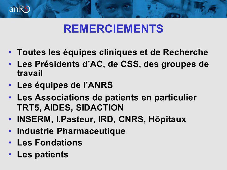17 REMERCIEMENTS Toutes les équipes cliniques et de Recherche Les Présidents dAC, de CSS, des groupes de travail Les équipes de lANRS Les Associations de patients en particulier TRT5, AIDES, SIDACTION INSERM, I.Pasteur, IRD, CNRS, Hôpitaux Industrie Pharmaceutique Les Fondations Les patients