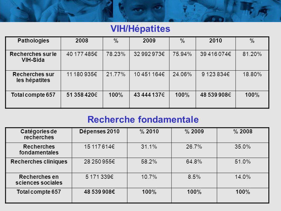 VIH/Hépatites Pathologies2008%2009%2010% Recherches sur le VIH-Sida 40 177 48578.23%32 992 97375.94%39 416 07481.20% Recherches sur les hépatites 11 180 93521.77%10 451 16424.06%9 123 83418.80% Total compte 65751 358 420100%43 444 137100%48 539 908100% Recherche fondamentale Catégories de recherches Dépenses 2010% 2010% 2009% 2008 Recherches fondamentales 15 117 61431.1%26.7%35.0% Recherches cliniques28 250 95558.2%64.8%51.0% Recherches en sciences sociales 5 171 33910.7%8.5%14.0% Total compte 65748 539 908100%