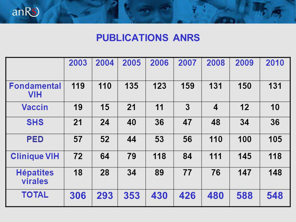 7 PUBLICATIONS ANRS 20032004200520062007200820092010 Fondamental VIH 119110135123159131150131 Vaccin19152111341210 SHS2124403647483436 PED5752445356110100105 Clinique VIH72647911884111145118 Hépatites virales 182834897776147148 TOTAL 306293353430426480588548