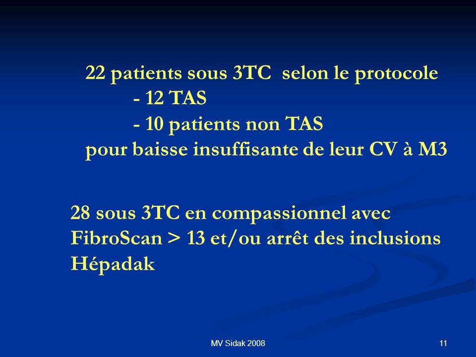 11MV Sidak 2008 22 patients sous 3TC selon le protocole - 12 TAS - 10 patients non TAS pour baisse insuffisante de leur CV à M3 28 sous 3TC en compass
