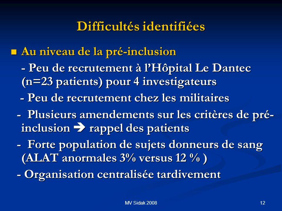 12MV Sidak 2008 Difficultés identifiées Au niveau de la pré-inclusion Au niveau de la pré-inclusion - Peu de recrutement à lHôpital Le Dantec (n=23 pa