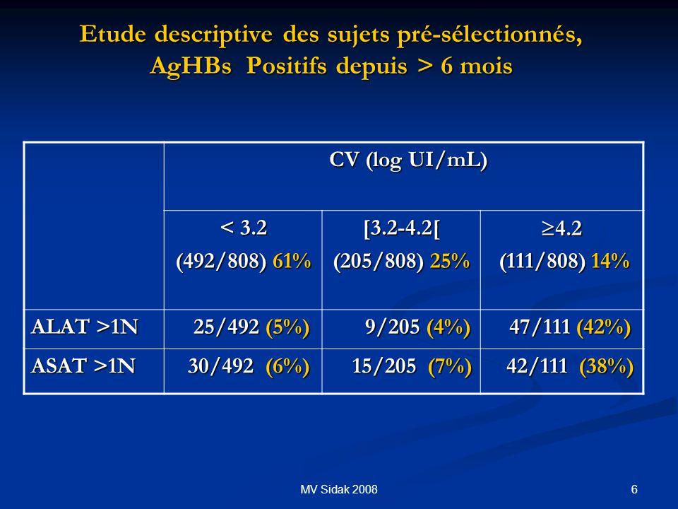 6MV Sidak 2008 Etude descriptive des sujets pré-sélectionnés, AgHBs Positifs depuis > 6 mois CV (log UI/mL) CV (log UI/mL) < 3.2 (492/808) 61% [3.2-4.