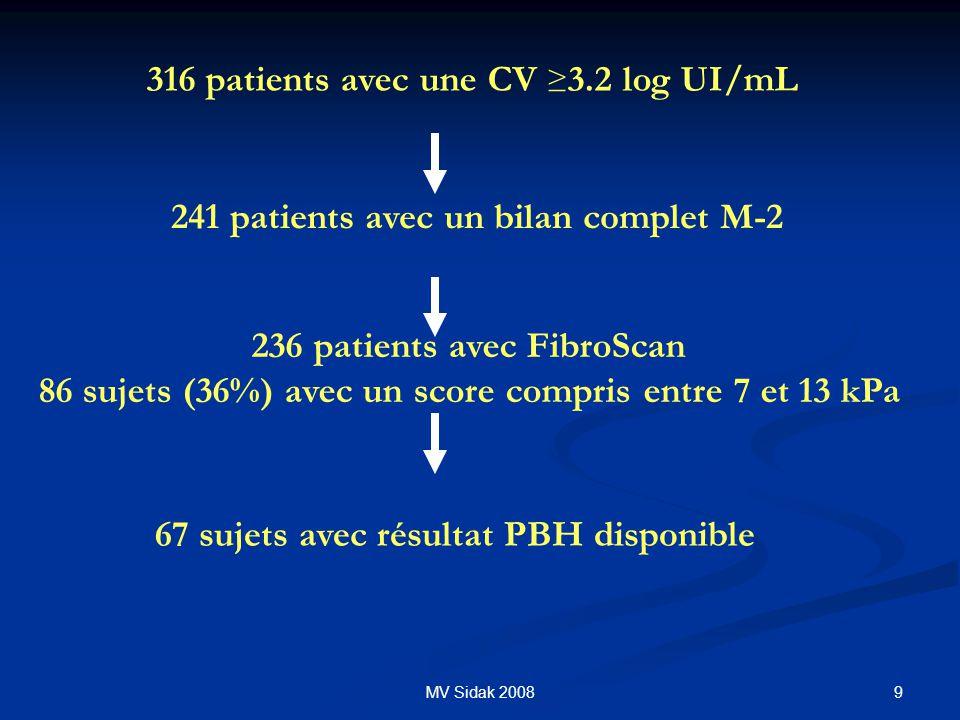 9MV Sidak 2008 316 patients avec une CV 3.2 log UI/mL 236 patients avec FibroScan 86 sujets (36%) avec un score compris entre 7 et 13 kPa 241 patients