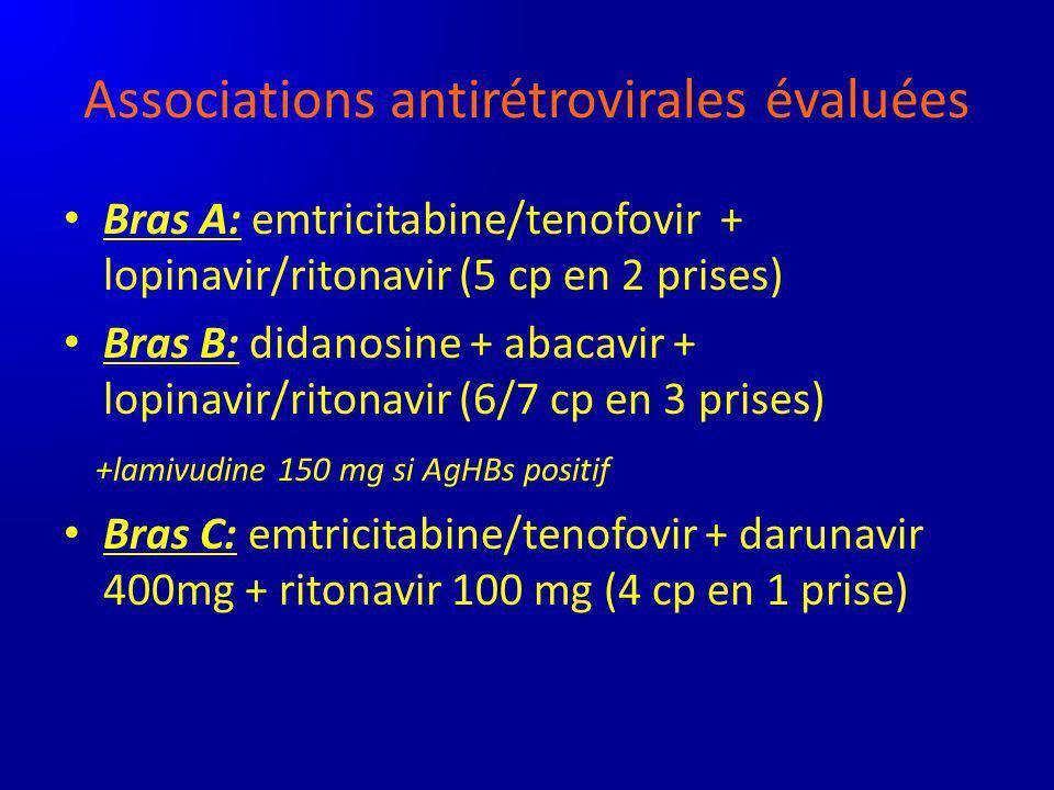 Associations antirétrovirales évaluées Bras A: emtricitabine/tenofovir + lopinavir/ritonavir (5 cp en 2 prises) Bras B: didanosine + abacavir + lopina