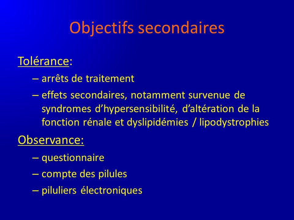 Objectifs secondaires Tolérance: – arrêts de traitement – effets secondaires, notamment survenue de syndromes dhypersensibilité, daltération de la fon