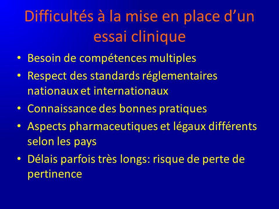 Difficultés à la mise en place dun essai clinique Besoin de compétences multiples Respect des standards réglementaires nationaux et internationaux Con