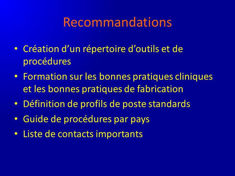 Recommandations Création dun répertoire doutils et de procédures Formation sur les bonnes pratiques cliniques et les bonnes pratiques de fabrication D
