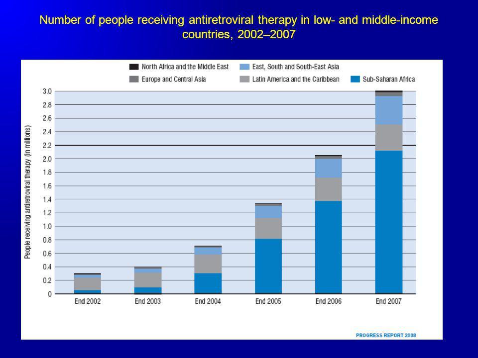 Surveillance S2 (visite de soutien à lobservance) S4, S12, S24, S36 et S48 (clinique, biologique, virologique et observance) Après S48: suivis tous les six mois jusquà la fin de létude Taille prévue de léchantillon : 450 patients recrutés sur une période de 24 mois (300 au Cameroun, 75 au Sénégal et au Burkina Faso) Méthode: Essai multicentrique de phase III de non infériorité, randomisé, sans insu sur les traitements