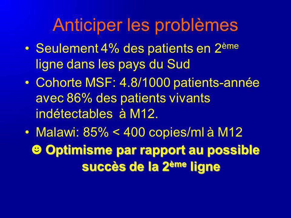 Anticiper les problèmes Seulement 4% des patients en 2 ème ligne dans les pays du Sud Cohorte MSF: 4.8/1000 patients-année avec 86% des patients vivants indétectables à M12.