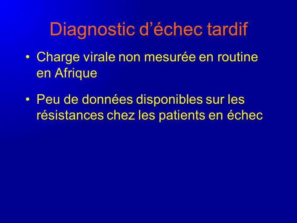Diagnostic déchec tardif Charge virale non mesurée en routine en Afrique Peu de données disponibles sur les résistances chez les patients en échec